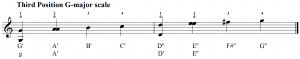 G-major scale in the third position with open strings to check the pitch